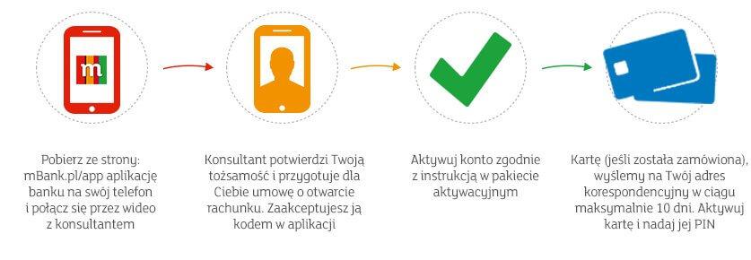mBank zakładanie konta